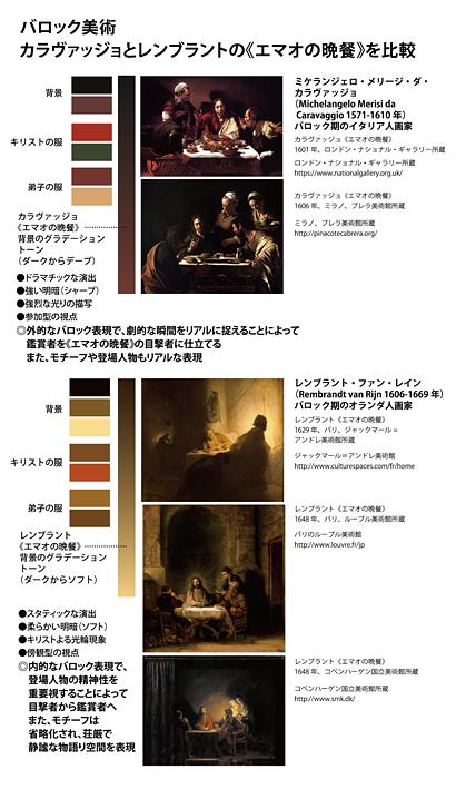 バロック美術カ-レ《エマオの晩餐》*-.jpg