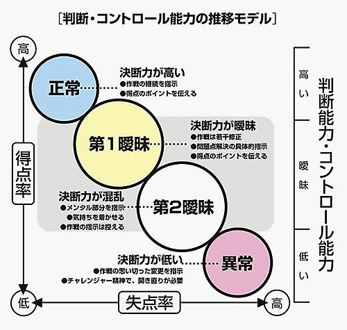 判断・コントロール能力.jpg